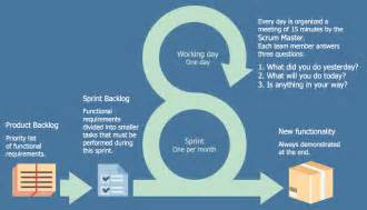 scrum workflow solution conceptdraw com