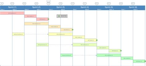 Updated Sprint Schedule Wg Consent Information Sharing Kantara Initiative Sprint Schedule Template
