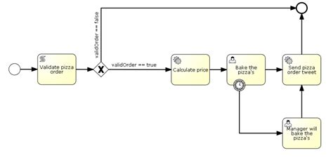 bpmn diagram java bpmn diagram java gallery how to guide and refrence