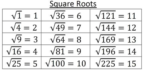 what is the square root of 1000 square roots reference card 1 225 teaching math in a