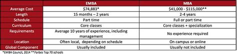 Emba Vs Mba by Mba Or Emba Which One Is Right For You The Evolllution