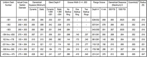 o ring standard size table o ring groove dimensions airguns guns forum