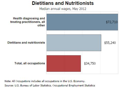 Dietitian Education And by Earning A Degree In The Field Holisticnutritiondegree Org