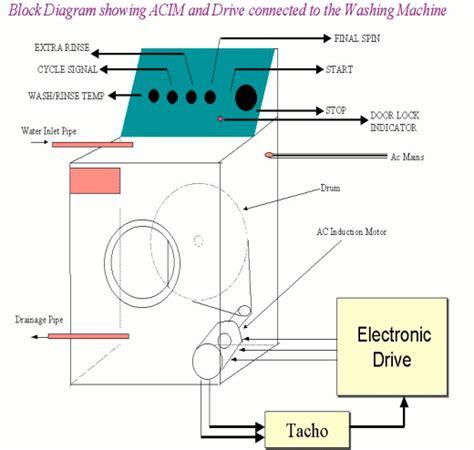 whirlpool washer diagrams bosch washer diagram elsavadorla