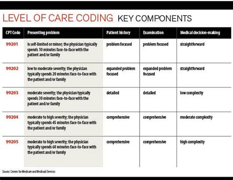 coding level 5 evaluation and management bill the correct level of care