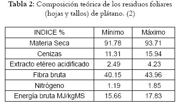 q proteinas tiene el banano utilization of plantain waste for the production of