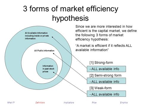 capital market efficiency the concepts ppt