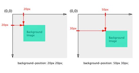 Background X Position | a primer to background positioning in css adobe