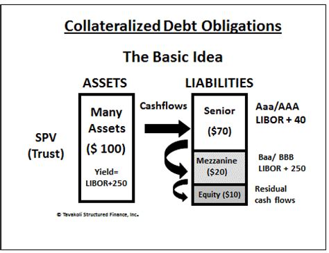 cdo structure diagram introduction to collateralized debt obligations