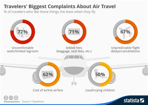 chart travelers complaints about air travel statista