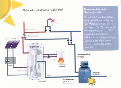 aqa solar hausperger wasseraufbereitung