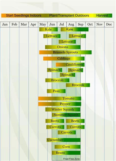 Gardens Minnesota And Planters On Pinterest Vegetable Garden Calendar