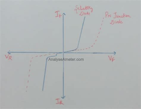 zener diode construction and working schottky diode symbol working guide