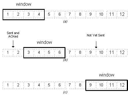 sliding window protocol diagram the transmission protocol