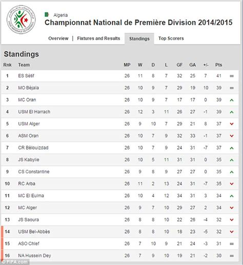 epl table meaning algerian league is so tight all 16 teams can