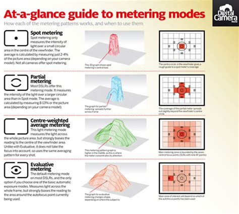 design home cheat that actually works learn tips and tricks from the best photography cheat sheets