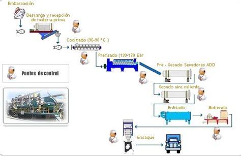 cadena productiva harina de pescado ing de sistemas produccion en chimbote