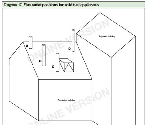 Chimney Flue Regulations Uk - building regulations for stove and flue installations