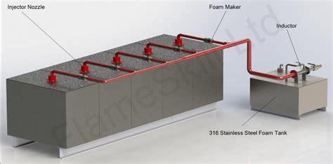 inductor tank uk helideck foam systems flameskill