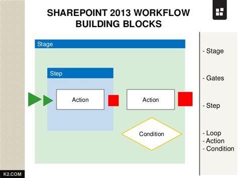 sharepoint 2013 workflow visio letter for cancellation of airtel broadband connection