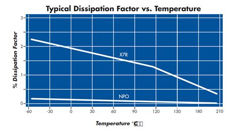 capacitor dissipation factor dissipation factor of a capacitor 28 images china low dissipation factor cbb60 35uf ac