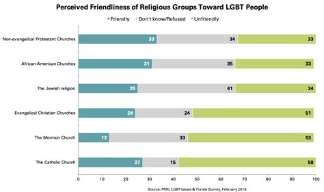 Beautiful Gay Friendly Christian Churches #3: PRRI-2014-LGBT-Issues_perceived-friendliness-of-religious-groups-toward-lgbt-ppl.jpg