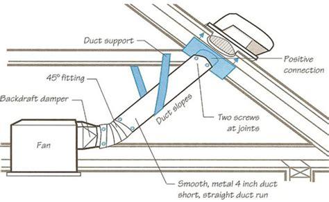 Chimney Exhaust Fan Installation - recirculating range hoods aka ductless range hoods vs