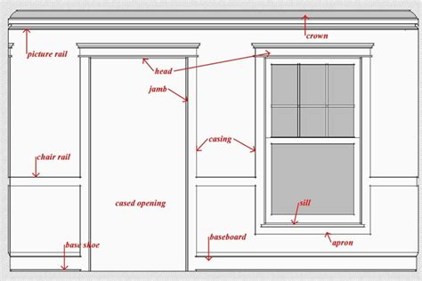 interior door trim molding for 8 foot ceilings interior trim glossary time to build