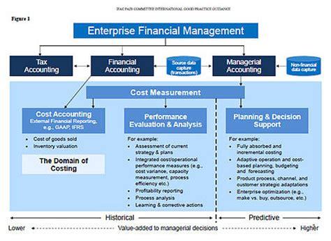 The Analysis And Use Of Financial Statements 3ed Cd Rom حسابداری مدیریت ویکی پدیا دانشنامه آزاد