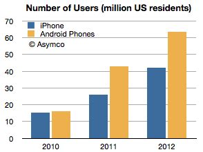 iphone users vs android users android users more of them than fanbois but they don t use the web the register