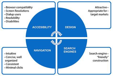 layout design principles web development web design principles