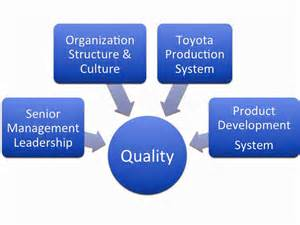 Management Of Toyota Company Toyota Total Quality Management Essays 5s In Toyota