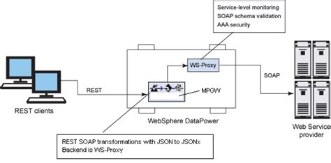 facade pattern web service implementing a web 2 0 restful facade enabled with json