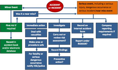Accident Reporting Process Flow reporting fact sheet arinite