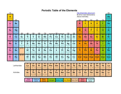 Printable Periodic Table Song | the elements a terrific party trick song by tom lehrer a