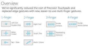 Windows 10 will include new touch gestures for precision touchpads and