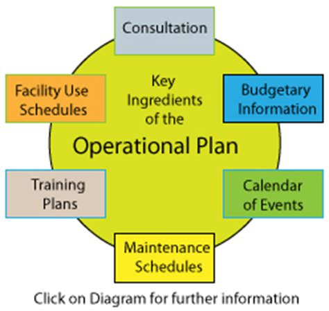 layout strategy definition in operations management managing operations what is consultation