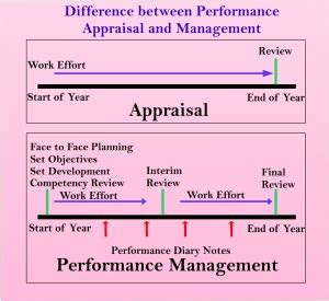 performance appraisal process flowchart performance appraisal process flowchart create a flowchart