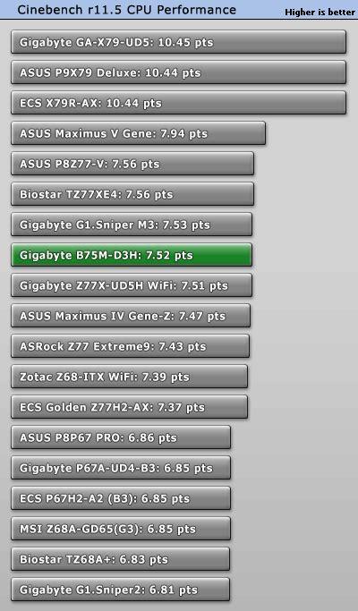 reset bios gigabyte ga b75m d3h gigabyte b75m d3h intel lga 1155 review techpowerup