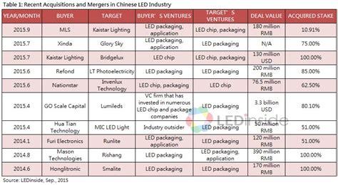top led lighting manufacturers top led lighting companies lighting ideas
