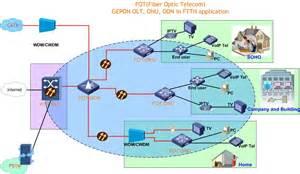 fiber optic home network design epon olt onu in ftth catv application ftth triple play
