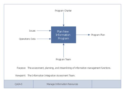 context diagram visio context diagram template visio images how to guide and