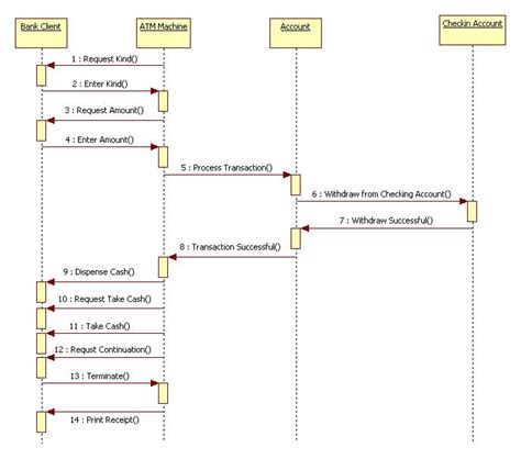 object diagram for atm machine uml diagrams for atm machine it kaka