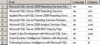 sql xml query tutorial sql xml query in sql server 2008