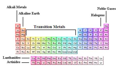 Where Are The Transition Metals Located On The Periodic Table by Transition Metals List