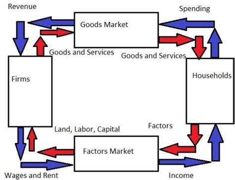 tutorialspoint business analysis circular flow model of economy