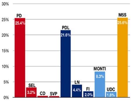www minestero dell interno it europp italy has a no confidence verdict in the