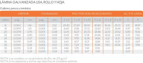 tabla calibres de lamina tabla calibres de lamina newhairstylesformen2014 com