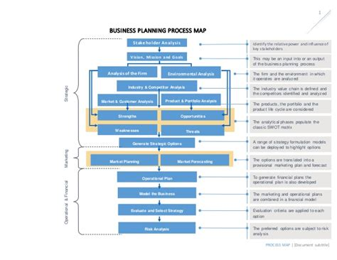 Mba 517 Strategic Planning And Policy Analysis by 1b Business Planning Process Map