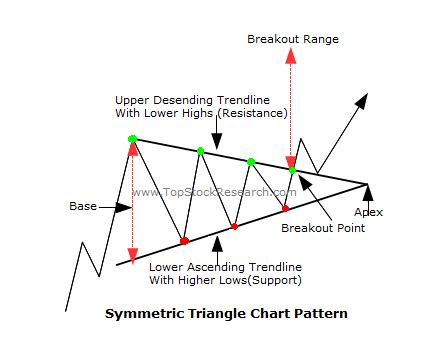 triangle pattern in stocks ascending triangle chart pattern 171 free knitting patterns